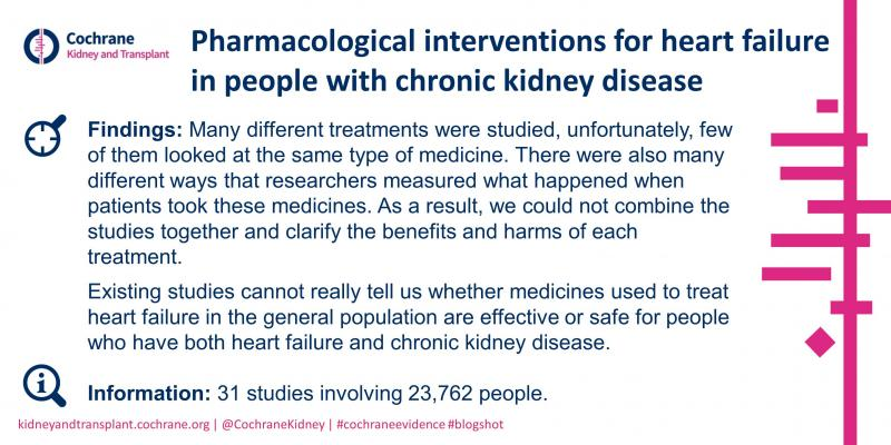 Blogshot Pharmacological interventions for heart failure in CKD
